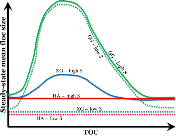 Effect of organic matter on estuarine flocculation: a laboratory study using montmorillonite, humic acid, xanthan gum, guar gum and natural estuarine flocs